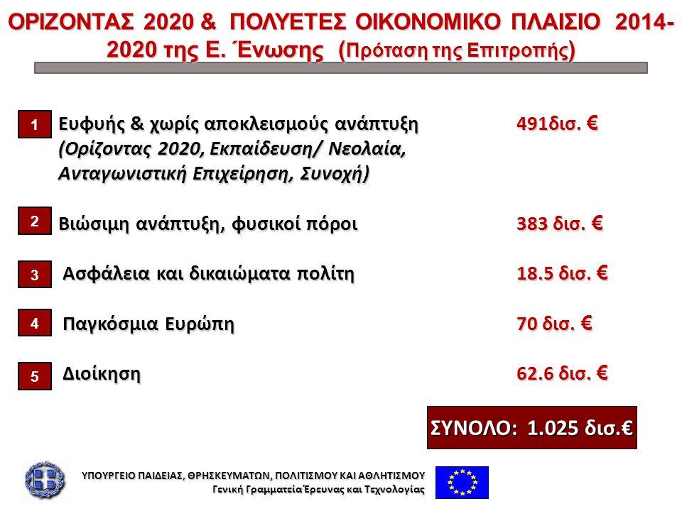 ΟΡΙΖΟΝΤΑΣ 2020 & ΠΟΛΥΕΤΕΣ ΟΙΚΟΝΟΜΙΚΟ ΠΛΑΙΣΙΟ 2014- 2020 της Ε. Ένωσης ( Πρόταση της Επιτροπής ) Ευφυής & χωρίς αποκλεισμούς ανάπτυξη 491δισ. € Ευφυής