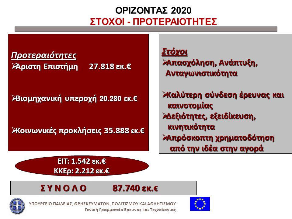 ΟΡΙΖΟΝΤΑΣ 2020: ΠΡΟΤΕΡΑΙΟΤΗΤΑ 1 ΑΡΙΣΤΗ ΕΠΙΣΤΗΜΗ Επειδή:  Η επιστήμη παγκόσμιας εμβέλειας είναι το θεμέλιο των τεχνολογιών του αύριο, των θέσεων εργασίας και της ευημερίας  Η Ευρώπη χρειάζεται να αναπτύξει, να προσελκύσει & να συγκρατήσει το ερευνητικό ταλέντο  Οι ερευνητές χρειάζονται πρόσβαση στις καλύτερες υποδομές ΥΠΟΥΡΓΕΙΟ ΠΑΙΔΕΙΑΣ, ΘΡΗΣΚΕΥΜΑΤΩΝ, ΠΟΛΙΤΙΣΜΟΥ ΚΑΙ ΑΘΛΗΤΙΣΜΟΥ Γενική Γραμματεία Έρευνας και Τεχνολογίας
