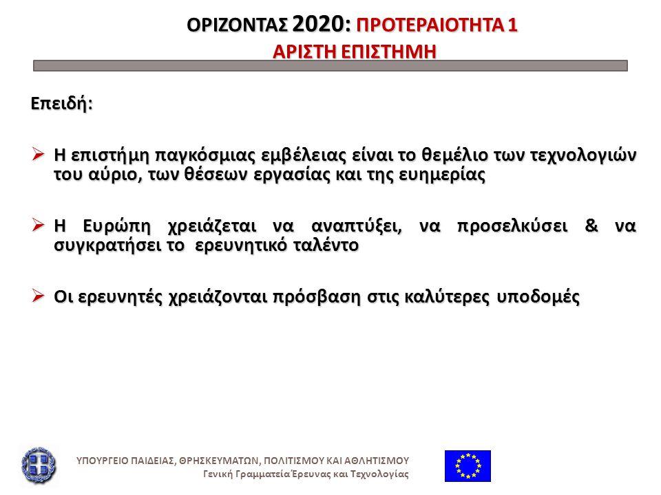 ΟΡΙΖΟΝΤΑΣ 2020: 1 η ΠΡΟΤΕΡΑΙΟΤΗΤΑ ΑΡΙΣΤΗ ΕΠΙΣΤΗΜΗ: ΔΡΑΣΕΙΣ- ΧΡΗΜΑΤΟΔΟΤΗΣΗ  Ευρωπαϊκό Συμβούλιο Έρευνας 13.268 εκ.€ Έρευνα στα σύνορα της γνώσης από τις καλύτερες ομάδες ανθρώπων  Μελλοντικές & αναδυόμενες Τεχνολογίες 3 100 εκ.€ Συνεργατική έρευνα για να ανοίξει νέα πεδία καινοτομίας  Δράσεις Marie Curie5.752 εκ.€ Ευκαιρίες για εκπαίδευση και ανάπτυξη σταδιοδρομίας  Υποδομές Έρευνας 2.478 εκ.€ ( συμπεριλαμβανομένων & των ηλεκτρονικών υποδομών ) Εξασφάλιση πρόσβασης σε εγκαταστάσεις παγκόσμιας κλάσης ΥΠΟΥΡΓΕΙΟ ΠΑΙΔΕΙΑΣ, ΘΡΗΣΚΕΥΜΑΤΩΝ, ΠΟΛΙΤΙΣΜΟΥ ΚΑΙ ΑΘΛΗΤΙΣΜΟΥ Γενική Γραμματεία Έρευνας και Τεχνολογίας