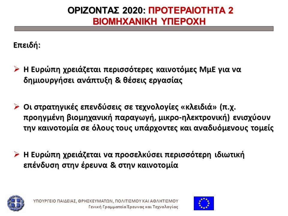 ΟΡΙΖΟΝΤΑΣ 2020: ΠΡΟΤΕΡΑΙΟΤΗΤΑ 2 ΒΙΟΜΗΧΑΝΙΚΗ ΥΠΕΡΟΧΗ ΟΡΙΖΟΝΤΑΣ 2020: ΠΡΟΤΕΡΑΙΟΤΗΤΑ 2 ΒΙΟΜΗΧΑΝΙΚΗ ΥΠΕΡΟΧΗ Επειδή :  Η Ευρώπη χρειάζεται περισσότερες κα