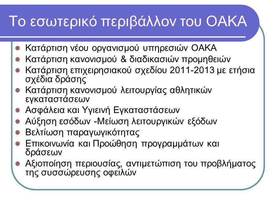 Το εσωτερικό περιβάλλον του ΟΑΚΑ  Κατάρτιση νέου οργανισμού υπηρεσιών ΟΑΚΑ  Κατάρτιση κανονισμού & διαδικασιών προμηθειών  Κατάρτιση επιχειρησιακού