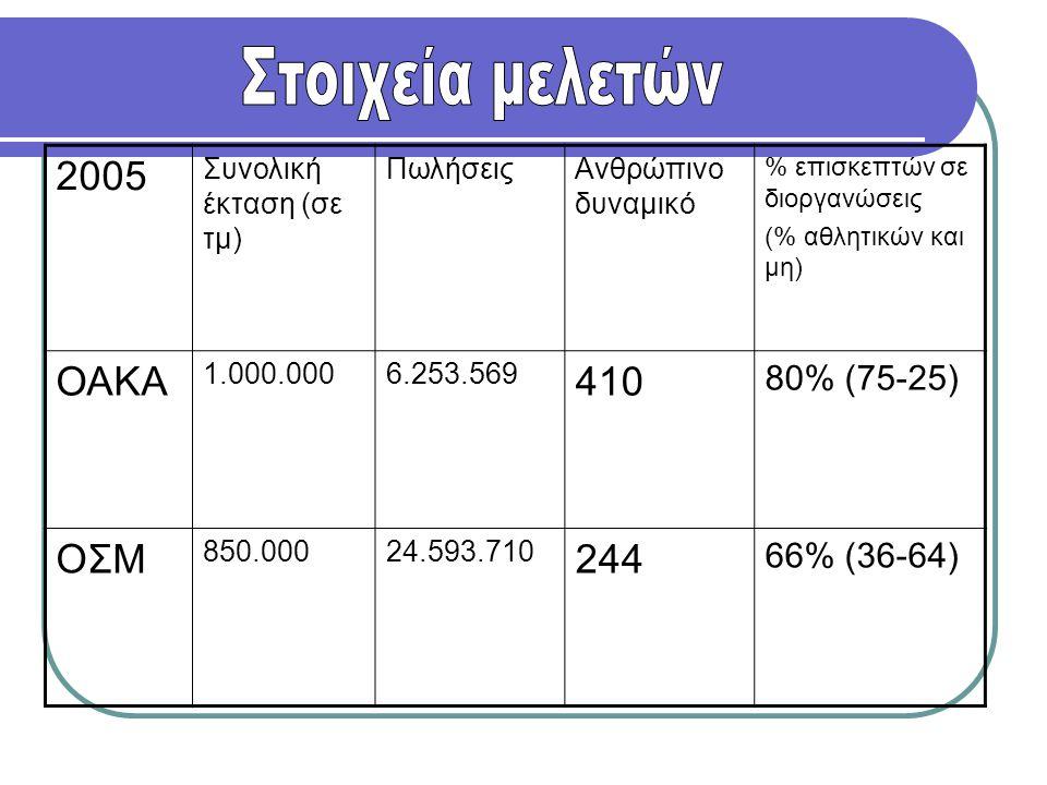 2005 Συνολική έκταση (σε τμ) ΠωλήσειςΑνθρώπινο δυναμικό % επισκεπτών σε διοργανώσεις (% αθλητικών και μη) ΟΑΚΑ 1.000.0006.253.569 410 80% (75-25) ΟΣΜ