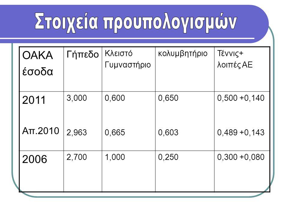 ΟΑΚΑ έσοδα Γήπεδο Κλειστό Γυμναστήριο κολυμβητήριοΤέννις+ λοιπές ΑΕ 2011 Απ.2010 3,000 2,963 0,600 0,665 0,650 0,603 0,500 +0,140 0,489 +0,143 2006 2,