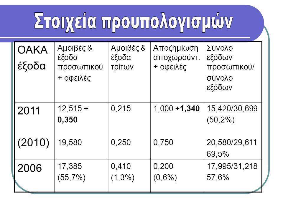ΟΑΚΑ έξοδα Αμοιβές & έξοδα προσωπικού + οφειλές Αμοιβές & έξοδα τρίτων Αποζημίωση αποχωρούντ. + οφειλές Σύνολο εξόδων προσωπικού/ σύνολο εξόδων 2011 (