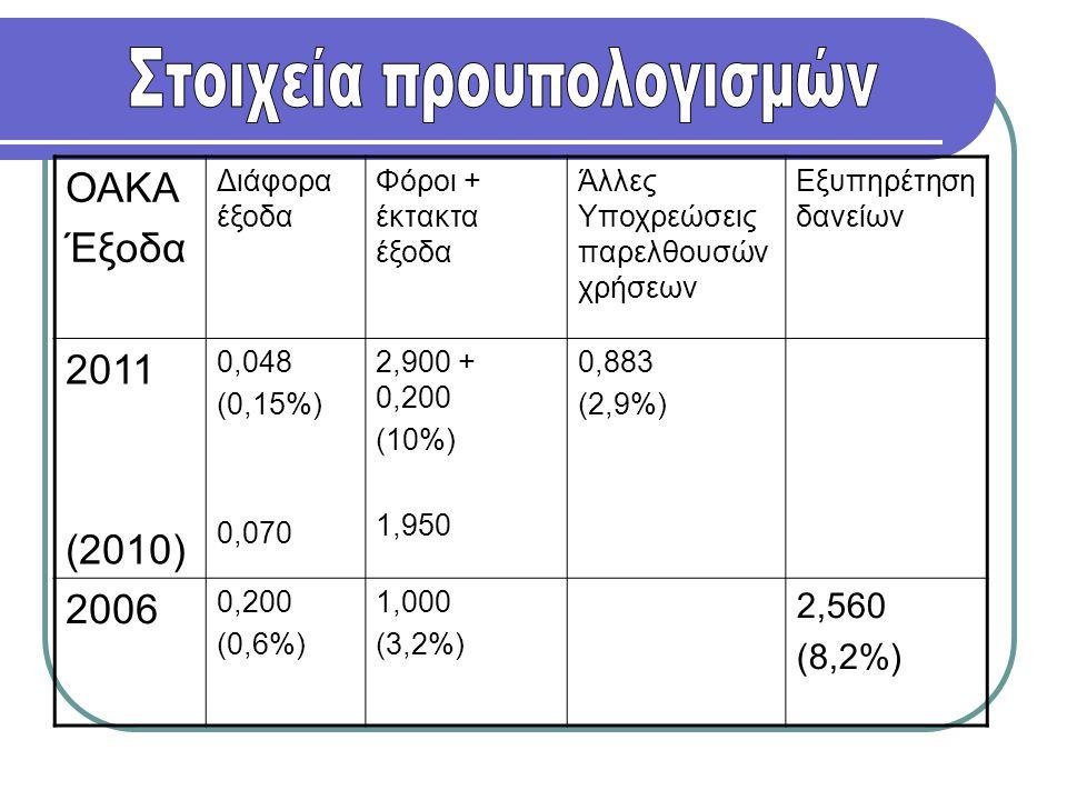ΟΑΚΑ Έξοδα Διάφορα έξοδα Φόροι + έκτακτα έξοδα Άλλες Υποχρεώσεις παρελθουσών χρήσεων Εξυπηρέτηση δανείων 2011 (2010) 0,048 (0,15%) 0,070 2,900 + 0,200