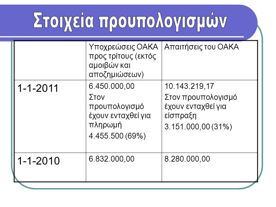 Υποχρεώσεις ΟΑΚΑ προς τρίτους (εκτός αμοιβών και αποζημιώσεων) Απαιτήσεις του ΟΑΚΑ 1-1-2011 6.450.000,00 Στον προυπολογισμό έχουν ενταχθεί για πληρωμή