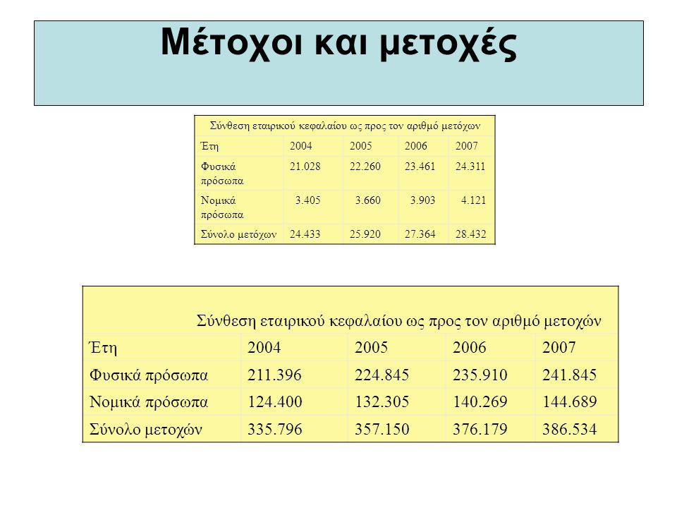 Μέτοχοι και μετοχές Σύνθεση εταιρικού κεφαλαίου ως προς τον αριθμό μετόχων Έτη2004200520062007 Φυσικά πρόσωπα 21.02822.26023.46124.311 Νομικά πρόσωπα 3.405 3.660 3.903 4.121 Σύνολο μετόχων24.43325.92027.36428.432 Σύνθεση εταιρικού κεφαλαίου ως προς τον αριθμό μετοχών Έτη2004200520062007 Φυσικά πρόσωπα211.396224.845235.910241.845 Νομικά πρόσωπα124.400132.305140.269144.689 Σύνολο μετοχών335.796357.150376.179386.534