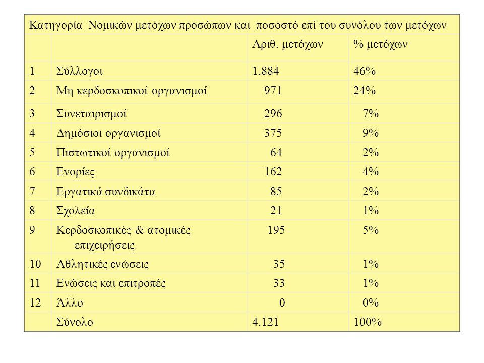 Κατηγορία Νομικών μετόχων προσώπων και ποσοστό επί του συνόλου των μετόχων Αριθ. μετόχων% μετόχων 1Σύλλογοι1.88446% 2Μη κερδοσκοπικοί οργανισμοί 97124