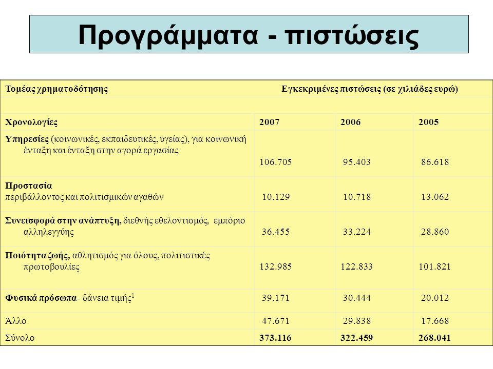 Προγράμματα - πιστώσεις Τομέας χρηματοδότησης Εγκεκριμένες πιστώσεις (σε χιλιάδες ευρώ) Χρονολογίες200720062005 Υπηρεσίες (κοινωνικές, εκπαιδευτικές, υγείας), για κοινωνική ένταξη και ένταξη στην αγορά εργασίας 106.705 95.403 86.618 Προστασία περιβάλλοντος και πολιτισμικών αγαθών 10.129 10.718 13.062 Συνεισφορά στην ανάπτυξη, διεθνής εθελοντισμός, εμπόριο αλληλεγγύης 36.455 33.224 28.860 Ποιότητα ζωής, αθλητισμός για όλους, πολιτιστικές πρωτοβουλίες 132.985 122.833 101.821 Φυσικά πρόσωπα- δάνεια τιμής 1 39.171 30.444 20.012 Άλλο 47.671 29.838 17.668 Σύνολο373.116322.459268.041
