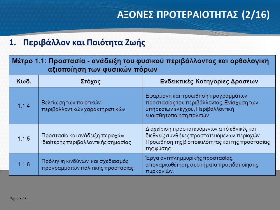 Page  54 ΑΞΟΝΕΣ ΠΡΟΤΕΡΑΙΟΤΗΤΑΣ (3/16) 1.Περιβάλλον και Ποιότητα Ζωής Μέτρο 1.2: Βελτίωση της Προσβασιμότητας Κωδ.ΣτόχοςΕνδεικτικές Κατηγορίες Δράσεων 1.2.1 Βελτίωση του διαπεριφερειακού και ενδοπεριφερειακού οδικού δικτύου Ολοκλήρωση των μεγάλων έργων διασύνδεσης της περιφέρειας με την υπόλοιπη χώρα και τις γειτονικές Βαλκανικές.