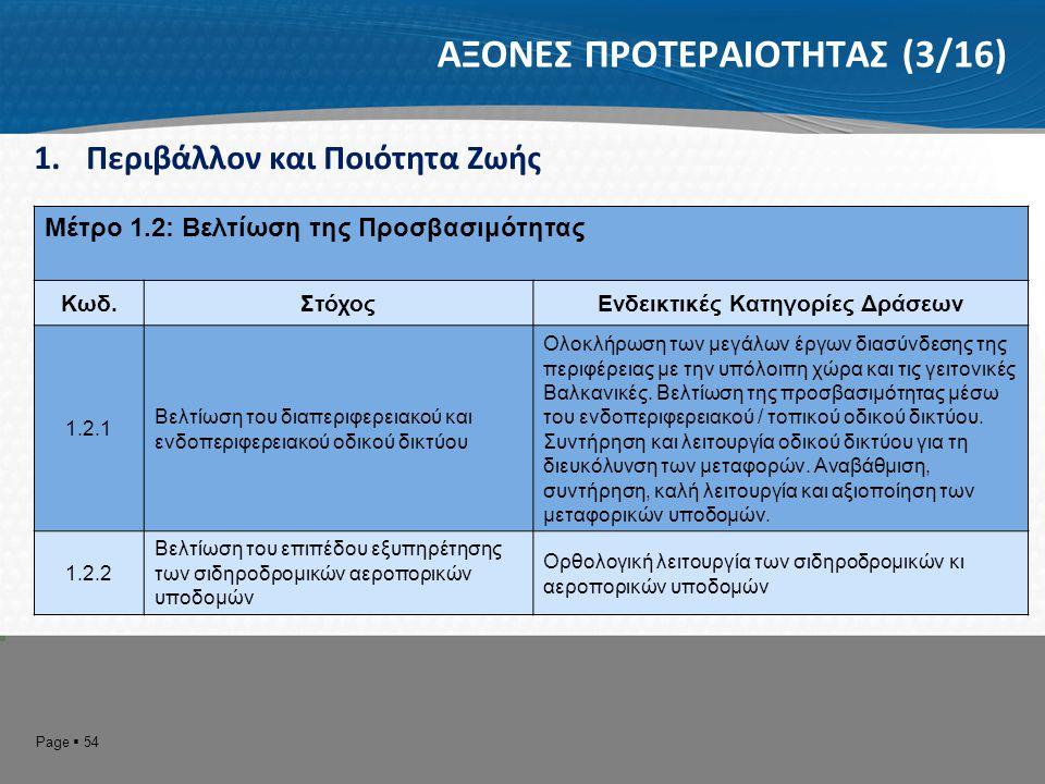 Page  55 ΑΞΟΝΕΣ ΠΡΟΤΕΡΑΙΟΤΗΤΑΣ (4/16) 1.Περιβάλλον και Ποιότητα Ζωής Μέτρο 1.3: Αναβάθμιση και συμπλήρωση των βασικών τεχνικών υποδομών και κοινωφελών δικτύων Κωδ.ΣτόχοςΕνδεικτικές Κατηγορίες Δράσεων 1.3.1 Βελτίωση των υποδομών αγροτικής ανάπτυξης και της λειτουργίας τους Σχεδιασμός συντήρηση και λειτουργία εγγειοβελτιωτικών και αγροτικών υποδομών, αναδασμοί, διαχείριση αρδευτικών δικτύων, αδειοδότηση γεωτρήσεων, ορθολογική διαχείριση αρδευτικού νερού 1.3.2 Υποστήριξη των Δήμων στην ολοκλήρωση των υποδομών ύδρευσης, αποχέτευσης, επεξεργασίας λυμάτων, τηλεθέρμανσης και διαχείρισης απορριμμάτων Τεχνική στήριξη Δήμων, αποκατάσταση ΧΑΔΑ, λατομείων, επικαιροποίηση ΠΕΣΔΑ 1.3.3 Βελτίωση των συνθηκών επικοινωνίας στις ορεινές και απομακρυσμένες περιοχές Ανάπτυξη ευρυζωνικών υποδομών και υπηρεσιών στις ορεινές / απομακρυσμένες περιοχές