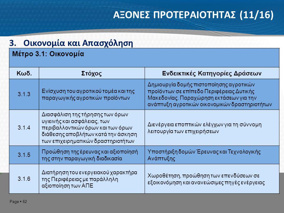 Page  63 ΑΞΟΝΕΣ ΠΡΟΤΕΡΑΙΟΤΗΤΑΣ (12/16) 3.Οικονομία και Απασχόληση Μέτρο 3.2: Απασχόληση Κωδ.ΣτόχοςΕνδεικτικές Κατηγορίες Δράσεων 3.2.13.2.1 Στήριξης της Απασχόλησης και καταπολέμηση της ανεργίας Ενίσχυση επιχειρηματικών πρωτοβουλιών, προώθηση στην απασχόληση, κατάρτιση, συμβουλευτικές υπηρεσίες, ενημέρωση – ευαισθητοποίηση.