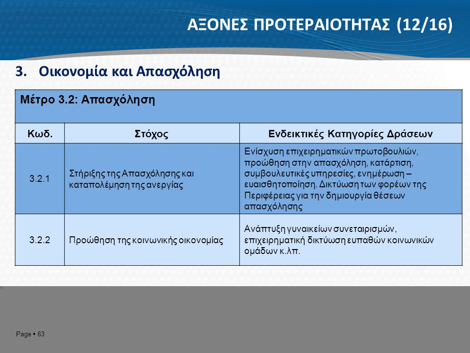 Page  64 ΑΞΟΝΕΣ ΠΡΟΤΕΡΑΙΟΤΗΤΑΣ (13/16) 4.Βελτίωση της Διοικητικής Ικανότητας και της Οικονομικής Κατάστασης της Περιφέρειας Μέτρο 4.1: Οργανωτική Δομή της Περιφέρειας Κωδ.ΣτόχοςΕνδεικτικές Κατηγορίες Δράσεων 4.1.1 Βελτίωση της οργάνωσης και λειτουργίας της Περιφερειακής Αυτοδιοίκησης Οργάνωση της λειτουργίας και του συντονισμού των διευθύνσεων της Περιφερειακής Αυτοδιοίκησης καθώς και των Νομικών της Προσώπων, με βάση το Κοινό Πλαίσιο Αξιολόγησης 4.1.2 Προσαρμογή της λειτουργίας των Υπηρεσιών και των Νομικών Προσώπων στο νέο μοντέλο αυτοδιοίκησης Δράσεις αναδιοργάνωσης και ενσωμάτωσης των Υπηρεσιών και των Νομικών Προσώπων των Νομαρχιακών Αυτοδιοικήσεων στην Αυτοδιοικητική Περιφέρεια