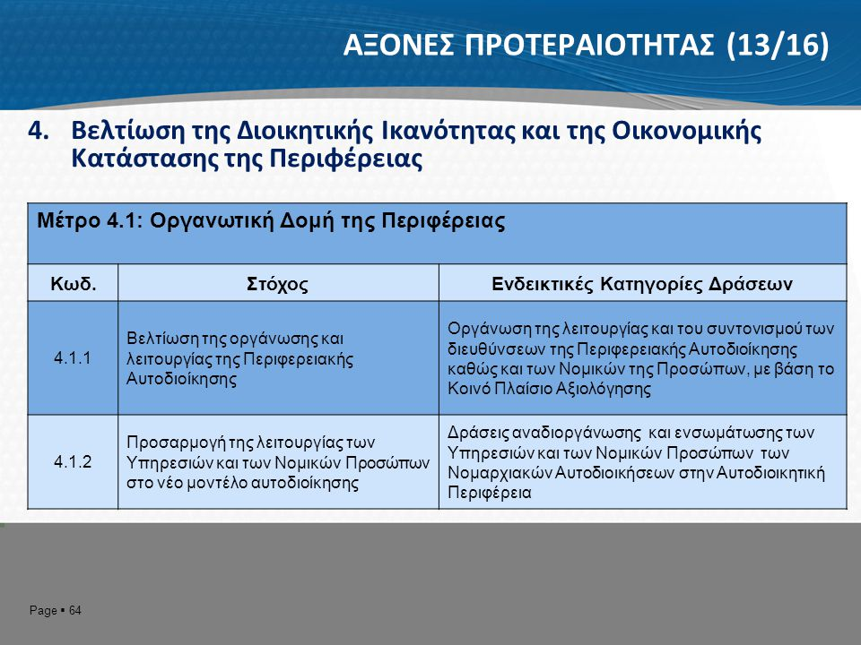 Page  65 ΑΞΟΝΕΣ ΠΡΟΤΕΡΑΙΟΤΗΤΑΣ (14/16) 4.Βελτίωση της Διοικητικής Ικανότητας και της Οικονομικής Κατάστασης της Περιφέρειας Μέτρο 4.2: Παροχή Αναβαθμισμένων Υπηρεσιών στον Πολίτη Κωδ.ΣτόχοςΕνδεικτικές Κατηγορίες Δράσεων 4.2.1 Βελτίωση της διοικητικής λειτουργίας για την καλύτερη εξυπηρέτηση του πολίτη.