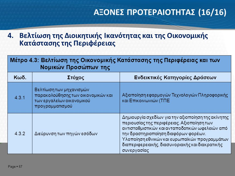 Page  67 ΑΞΟΝΕΣ ΠΡΟΤΕΡΑΙΟΤΗΤΑΣ (16/16) 4.Βελτίωση της Διοικητικής Ικανότητας και της Οικονομικής Κατάστασης της Περιφέρειας Μέτρο 4.3: Βελτίωση της Ο