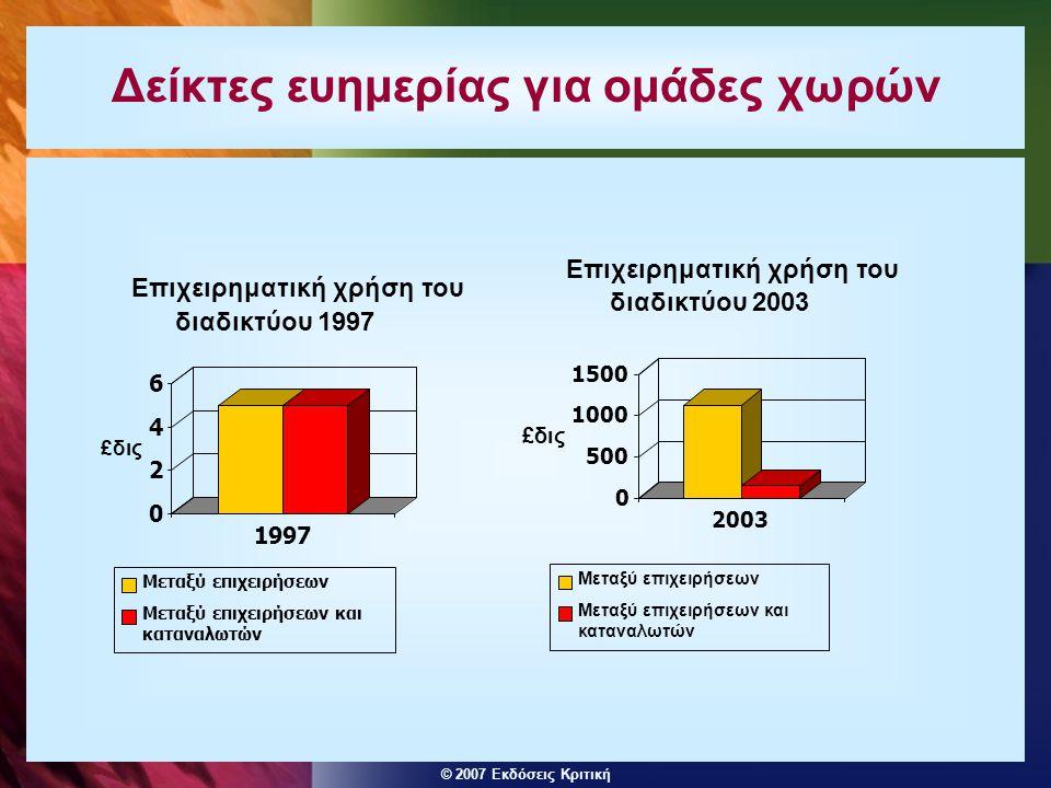 Δείκτες ευημερίας για ομάδες χωρών 0 2 4 6 £δις 1997 Επιχειρηματική χρήση του διαδικτύου 1997 Μεταξύ επιχειρήσεων Μεταξύ επιχειρήσεων και καταναλωτών 0 500 1000 1500 £δις 2003 Επιχειρηματική χρήση του διαδικτύου 2003 Μεταξύ επιχειρήσεων Μεταξύ επιχειρήσεων και καταναλωτών