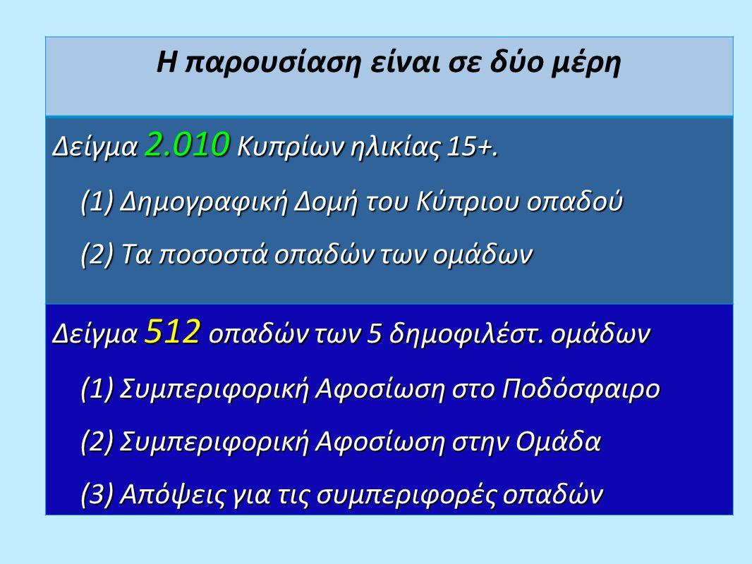Ποσοστά στους 87.000 ηλικίας 35–54 ετών