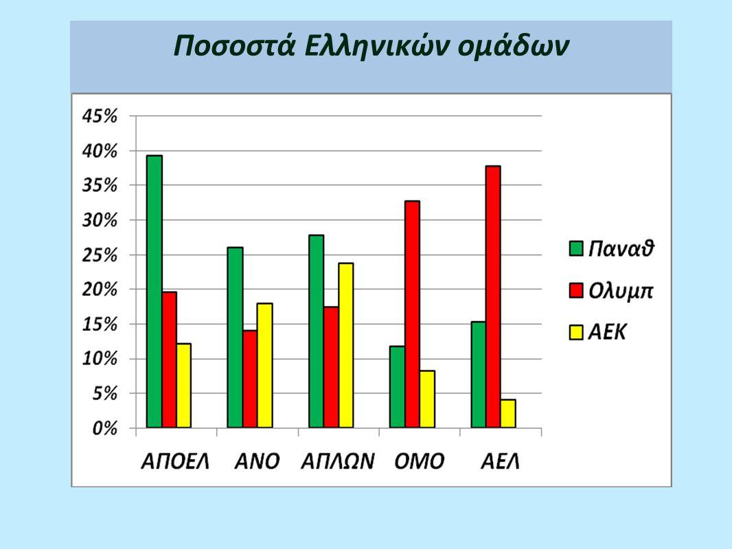 Ποσοστά Ελληνικών ομάδων