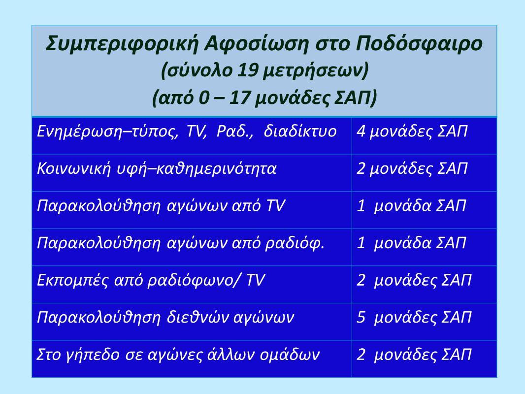 Συμπεριφορική Αφοσίωση στο Ποδόσφαιρο (σύνολο 19 μετρήσεων) (από 0 – 17 μονάδες ΣΑΠ) Ενημέρωση–τύπος, ΤV, Ραδ., διαδίκτυο4 μονάδες ΣΑΠ Κοινωνική υφή–καθημερινότητα2 μονάδες ΣΑΠ Παρακολούθηση αγώνων από TV1 μονάδα ΣΑΠ Παρακολούθηση αγώνων από ραδιόφ.1 μονάδα ΣΑΠ Εκπομπές από ραδιόφωνο/ ΤV2 μονάδες ΣΑΠ Παρακολούθηση διεθνών αγώνων5 μονάδες ΣΑΠ Στο γήπεδο σε αγώνες άλλων ομάδων2 μονάδες ΣΑΠ