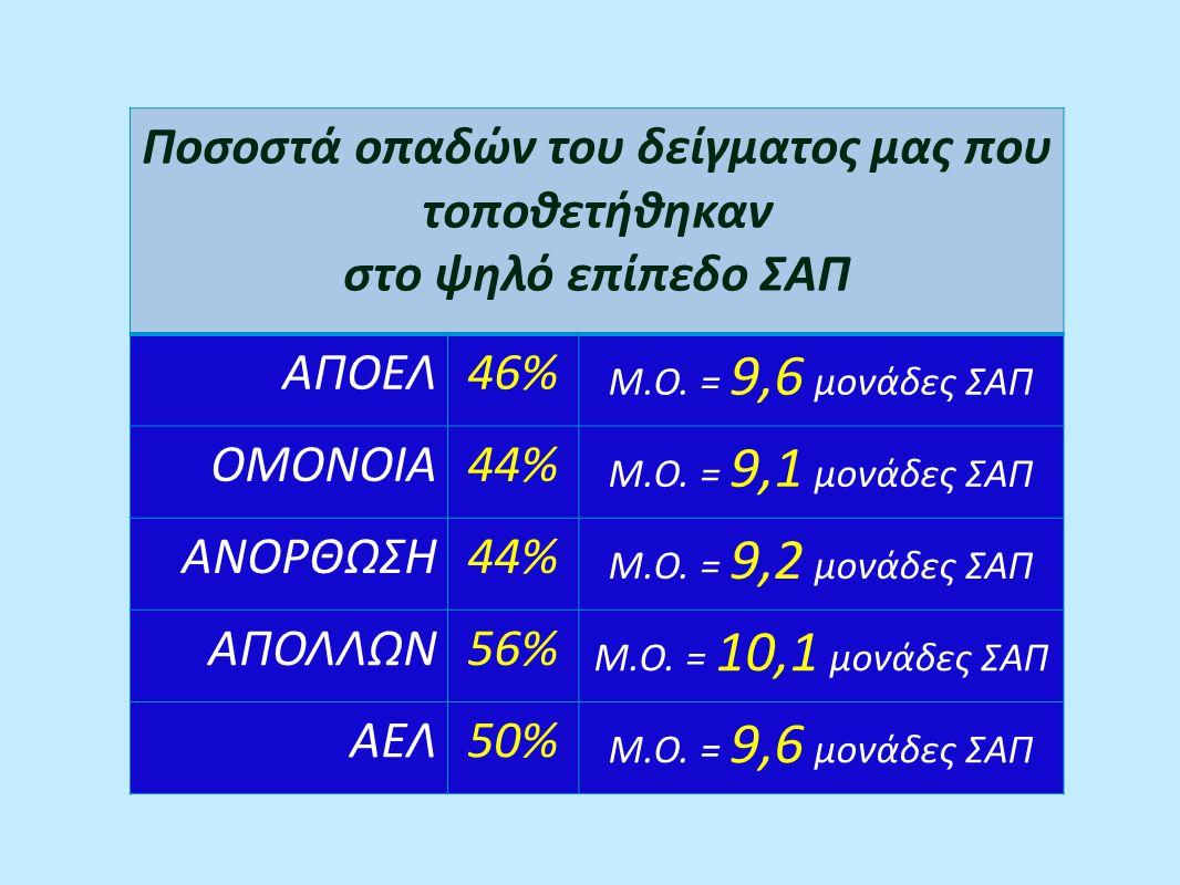 Ποσοστά οπαδών του δείγματος μας που τοποθετήθηκαν στο ψηλό επίπεδο ΣΑΠ ΑΠΟΕΛ46% Μ.Ο.