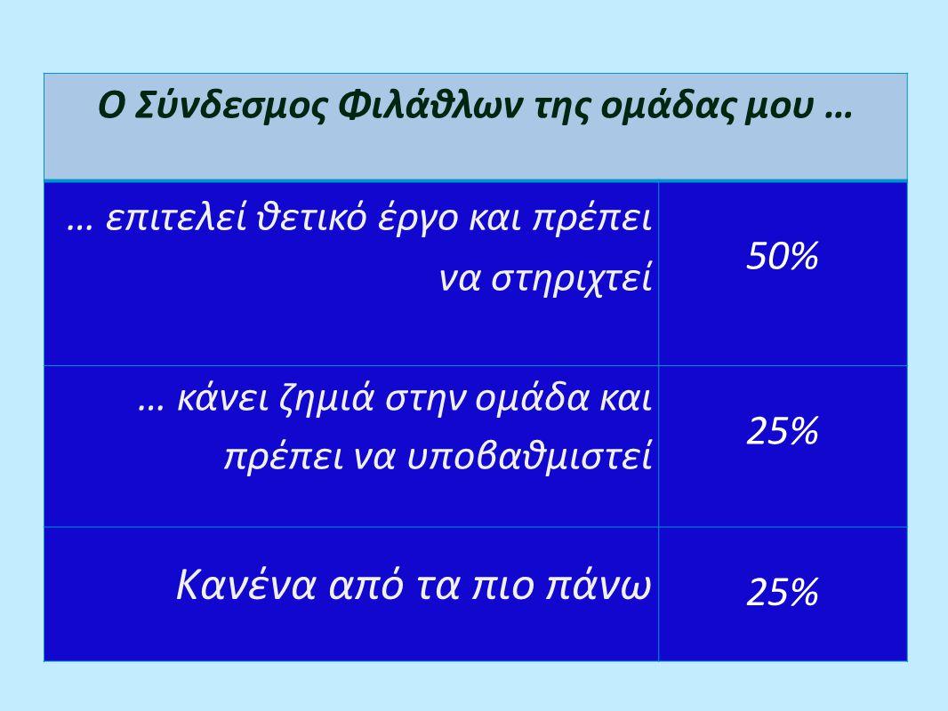 Ο Σύνδεσμος Φιλάθλων της ομάδας μου … … επιτελεί θετικό έργο και πρέπει να στηριχτεί 50% … κάνει ζημιά στην ομάδα και πρέπει να υποβαθμιστεί 25% Κανένα από τα πιο πάνω 25%