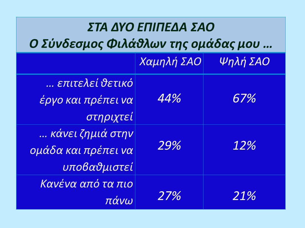 ΣΤΑ ΔΥΟ ΕΠΙΠΕΔΑ ΣΑΟ Ο Σύνδεσμος Φιλάθλων της ομάδας μου … Χαμηλή ΣΑΟΨηλή ΣΑΟ … επιτελεί θετικό έργο και πρέπει να στηριχτεί 44%67% … κάνει ζημιά στην ομάδα και πρέπει να υποβαθμιστεί 29%12% Κανένα από τα πιο πάνω 27%21%