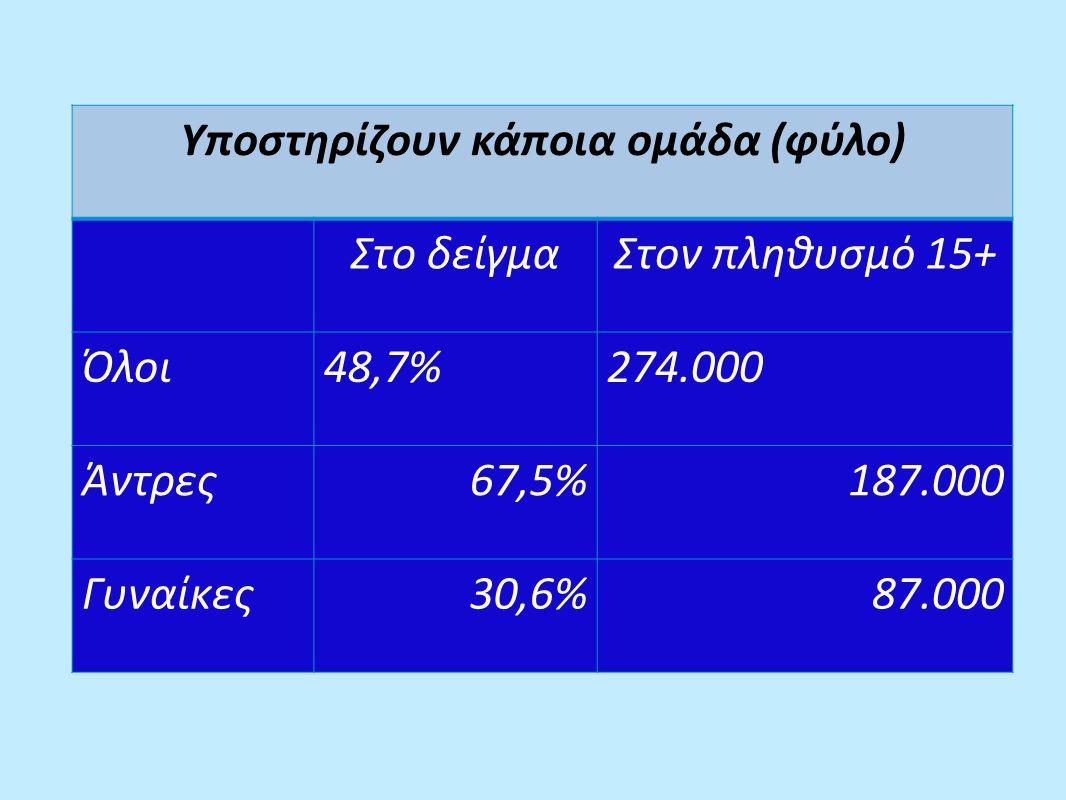 Ποιος ευθύνεται περισσότερο για τις τιμωρίες της ομάδας μου από τη Δικαστική; Μερικοί οπαδοί της ομάδας μου 61% Η ΚΟΠ 14% Οι Διαιτητές 11% Η Διοίκηση της ομάδας μου 5% Η Δικαστική Επιτροπή της ΚΟΠ 4% Κάποιος άλλος 2% Δεν απάντησαν 3%