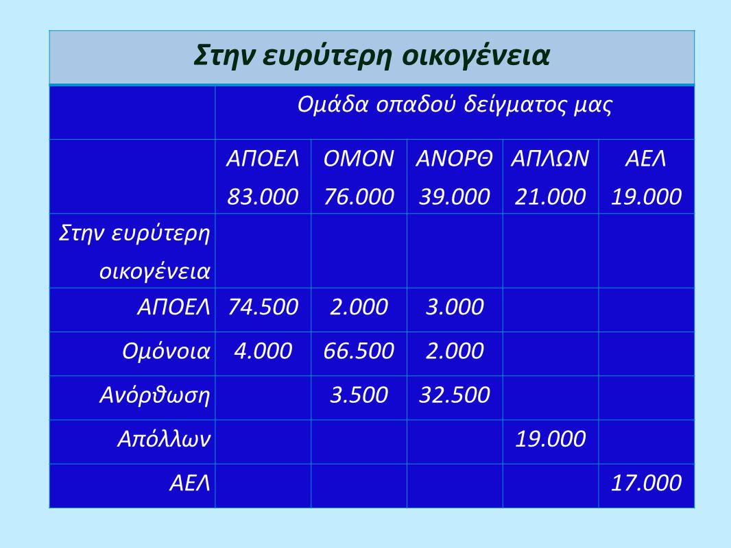 Στην ευρύτερη οικογένεια Ομάδα οπαδού δείγματος μας ΑΠΟΕΛ 83.000 ΟΜΟΝ 76.000 ΑΝΟΡΘ 39.000 ΑΠΛΩΝ 21.000 ΑΕΛ 19.000 Στην ευρύτερη οικογένεια ΑΠΟΕΛ74.5002.0003.000 Ομόνοια4.00066.5002.000 Ανόρθωση3.50032.500 Απόλλων19.000 ΑΕΛ17.000