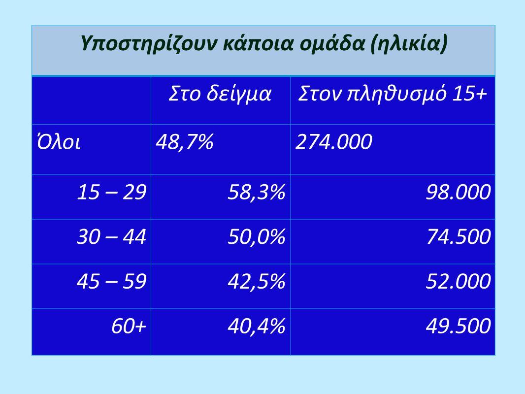 Υποστηρίζουν κάποια ομάδα (ηλικία) Στο δείγμαΣτον πληθυσμό 15+ Όλοι48,7%274.000 15 – 2958,3%98.000 30 – 4450,0%74.500 45 – 5942,5%52.000 60+40,4%49.500