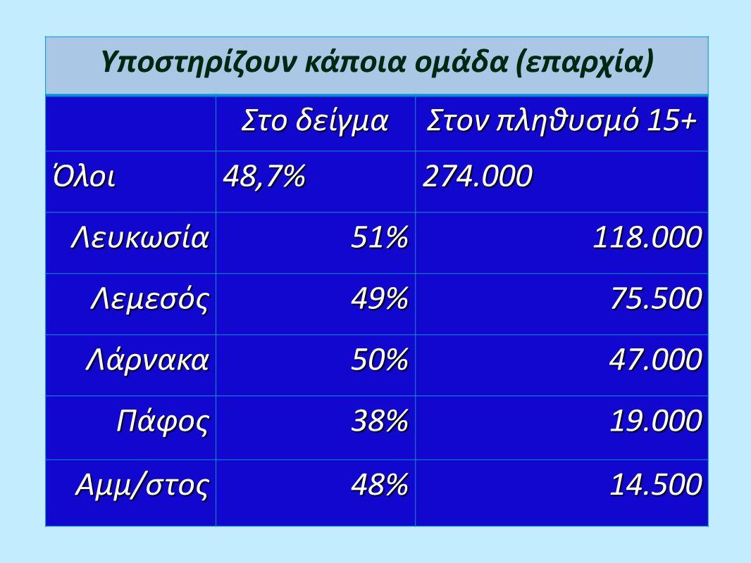 Υποστηρίζουν κάποια ομάδα (επαρχία) Στο δείγμα Στον πληθυσμό 15+ Όλοι48,7%274.000 Λευκωσία51%118.000 Λεμεσός49%75.500 Λάρνακα50%47.000 Πάφος38%19.000 Αμμ/στος48%14.500
