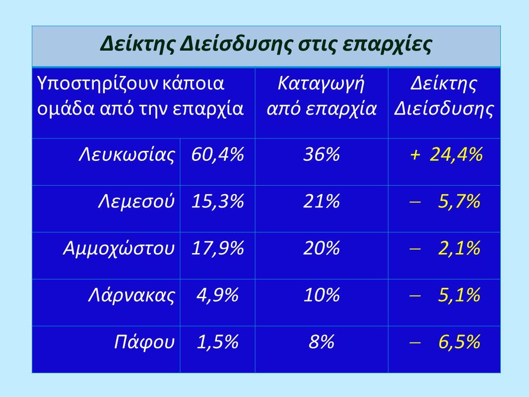 Δείκτης Διείσδυσης στις επαρχίες Υποστηρίζουν κάποια ομάδα από την επαρχία Καταγωγή από επαρχία Δείκτης Διείσδυσης Λευκωσίας60,4%36% + 24,4% Λεμεσού15,3%21%  5,7% Αμμοχώστου17,9%20%  2,1% Λάρνακας4,9%10%  5,1% Πάφου1,5%8%  6,5%