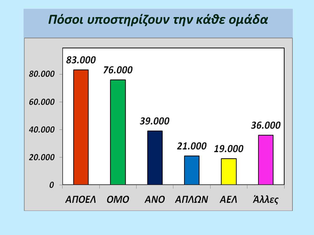 Ποσοστά οπαδών στους 187.000 άντρες