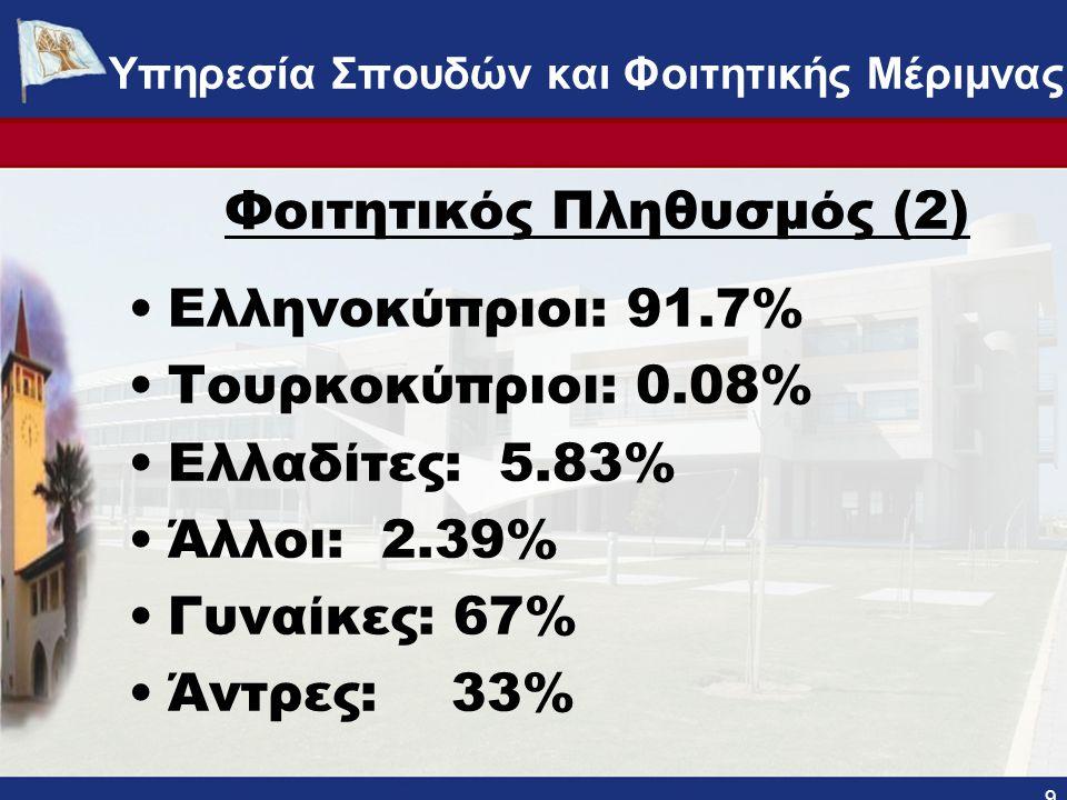 Φοιτητικός Πληθυσμός (2) •Ελληνοκύπριοι: 91.7% •Τουρκοκύπριοι: 0.08% •Ελλαδίτες: 5.83% •Άλλοι: 2.39% •Γυναίκες: 67% •Άντρες: 33% 9 ΥΠΗΡΕΣΙΑ ΣΠΟΥΔΩΝ ΚΑΙ ΦΟΙΤΗΤΙΚΗΣ ΜΕΡΙΜΝΑΣ - www.ucy.ac.cy/fmweb Υπηρεσία Σπουδών και Φοιτητικής Μέριμνας