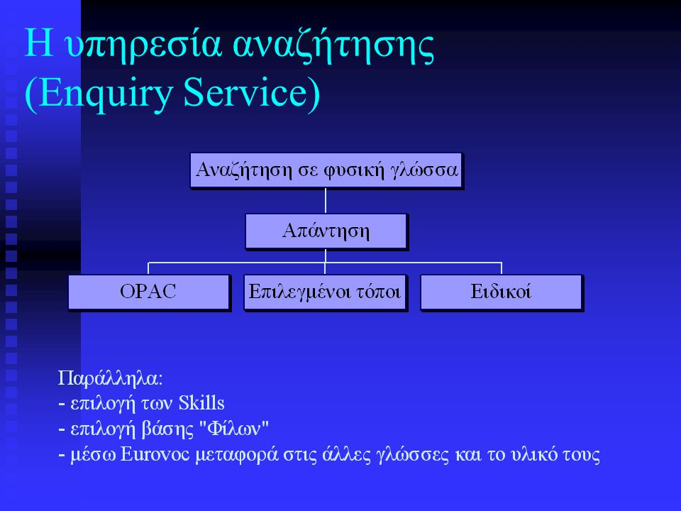 GREEK/ENGLISH Greek Prototype Model language recognition Greek Keyword English Keyword Select stemmer Eurovoc Broad terms Narrow terms Related terms both languages English/Greek Resources Database Z39.50 Experts Screen