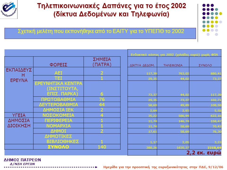 Τηλεπικοινωνιακές Δαπάνες για το έτος 2002 (δίκτυα Δεδομένων και Τηλεφωνία) Σχετική μελέτη που εκπονήθηκε από το ΕΑΙΤΥ για το ΥΠΕΠΘ το 2002 Ενδεικτικό