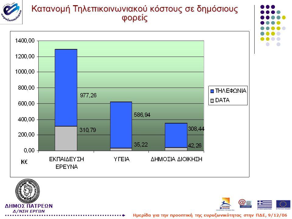 Υποβολή Πρότασης στα πλαίσια της πρόσκλησης 93 της ΚτΠ  Κατασκευή Μητροπολιτικών Ευρυζωνικών Δικτύων Οπτικών Ινών σε ΟΤΑ Α' Βαθμού που βρίσκονται σε λιγότερο ευνοημένες περιοχές  Πληθυσμός μεγαλύτερος από 10 χιλιάδες κατοίκους  Περισσότερα από 20 σημεία Υπηρεσιών Δημόσιου ενδιαφέροντος σε ακτίνα μικρότερη των 20 χλμ.