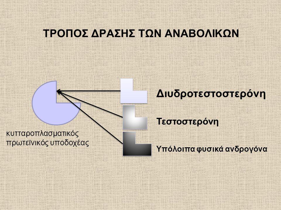 Δ.Διαδικασία εκτίμησης πριν και κατά τη διάρκεια υποκατάστασης ανδρογόνων 1.