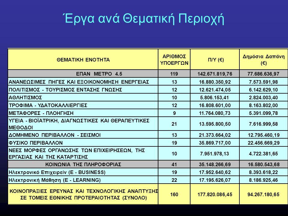 ΘΕΜΑΤΙΚΗ ΕΝΟΤΗΤΑ ΑΡΙΘΜΟΣ ΥΠΟΕΡΓΩΝ Π/Υ (€) Δημόσια Δαπάνη (€) ΕΠΑΝ ΜΕΤΡΟ 4.5119142.671.819,7677.686.636,97 ΑΝΑΝΕΩΣΙΜΕΣ ΠΗΓΕΣ ΚΑΙ ΕΞΟΙΚΟΝΟΜΗΣΗ ΕΝΕΡΓΕΙΑΣ