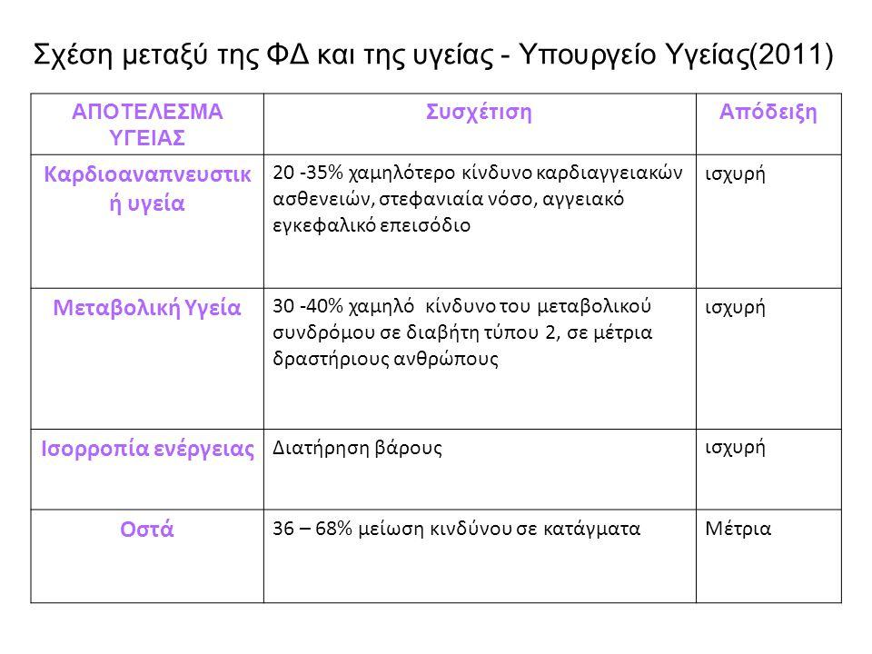 Σχέση μεταξύ της ΦΔ και της υγείας - Υπουργείο Υγείας(2011) ΑΠΟΤΕΛΕΣΜΑ ΥΓΕΙΑΣ ΣυσχέτισηΑπόδειξη Καρδιοαναπνευστικ ή υγεία 20 -35% χαμηλότερο κίνδυνο κ