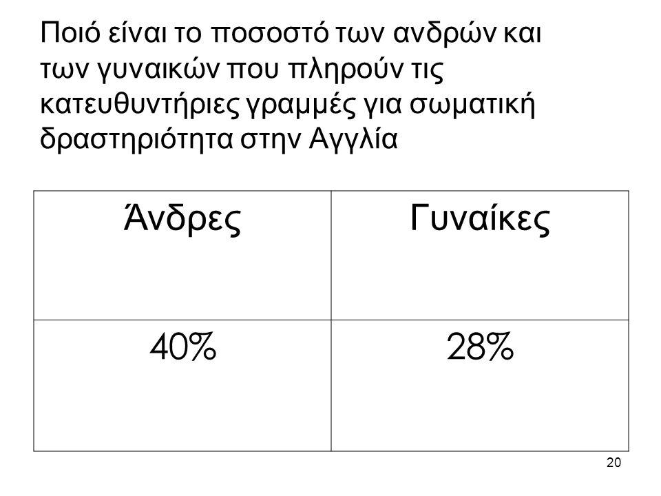 20 Ποιό είναι το ποσοστό των ανδρών και των γυναικών που πληρούν τις κατευθυντήριες γραμμές για σωματική δραστηριότητα στην Αγγλία ΆνδρεςΓυναίκες 40%2