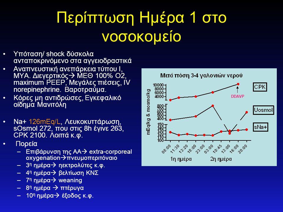 Περίπτωση Ημέρα 1 στο νοσοκομείο •Υπόταση/ shock δύσκολα ανταποκρινόμενο στα αγγειοδραστικά •Αναπνευστική ανεπάρκεια τύπου Ι, ΜΥΑ. Διεγερτικός  ΜΕΘ 1