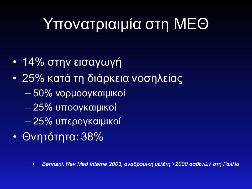 Υπονατριαιμία στη ΜΕΘ •14% στην εισαγωγή •25% κατά τη διάρκεια νοσηλείας –50% νορμοογκαιμικοί –25% υποογκαιμικοί –25% υπερογκαιμικοί •Θνητότητα: 38% •