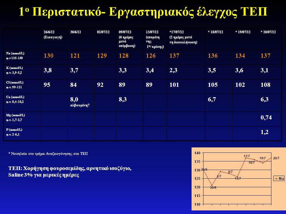 1 ο Περιστατικό- Εργαστηριακός έλεγχος ΤΕΠ 26/6/12 (Εισαγωγή) 30/6/1202/07/1209/07/12 (6 ημέρες μετά επέμβαση) 13/07/12 (επομένη της 1 ης κρίσης) *17/
