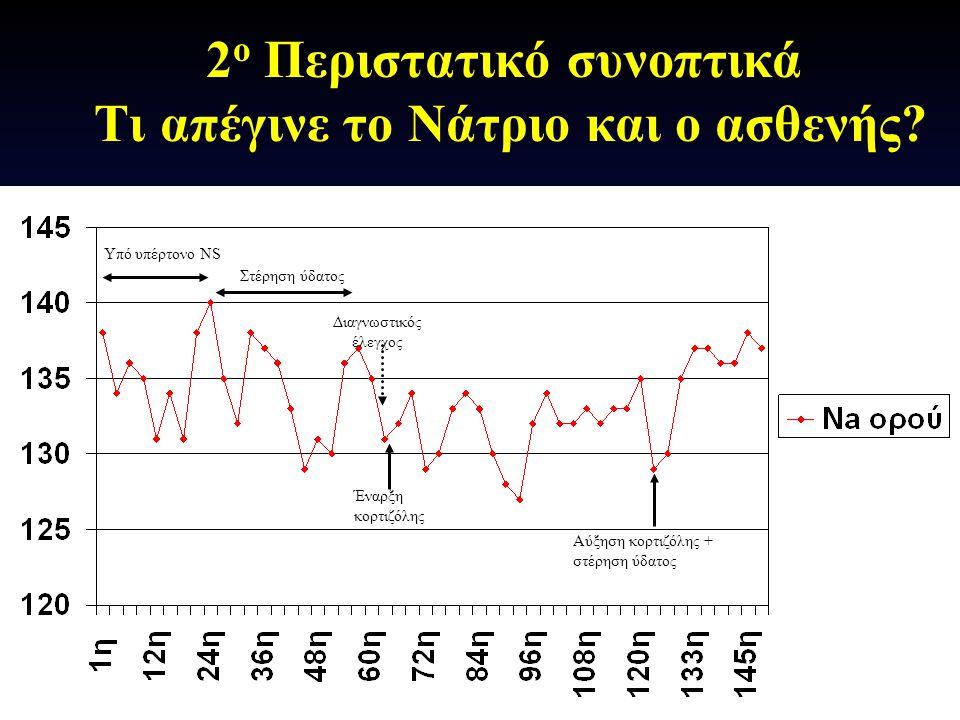2 ο Περιστατικό συνοπτικά Τι απέγινε το Νάτριο και ο ασθενής? Έναρξη κορτιζόλης Αύξηση κορτιζόλης + στέρηση ύδατος Υπό υπέρτονο NS Διαγνωστικός έλεγχο