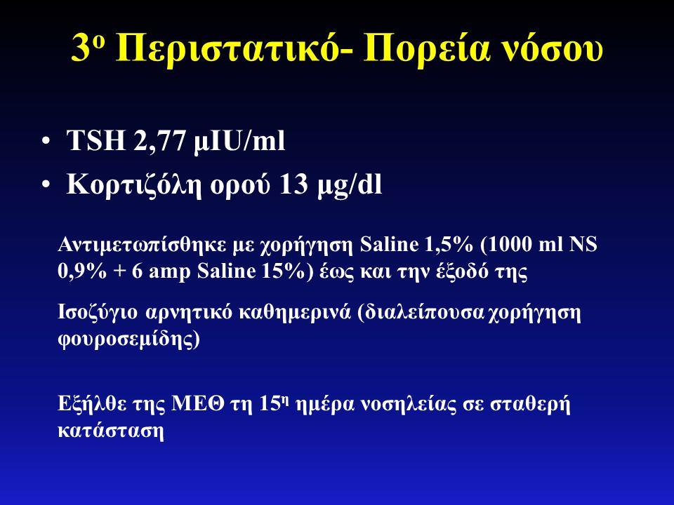 3 ο Περιστατικό- Πορεία νόσου •TSH 2,77 μIU/ml •Κορτιζόλη ορού 13 μg/dl Αντιμετωπίσθηκε με χορήγηση Saline 1,5% (1000 ml NS 0,9% + 6 amp Saline 15%) έ