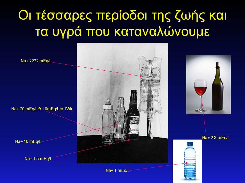 Οι τέσσαρες περίοδοι της ζωής και τα υγρά που καταναλώνουμε Na+ 70 mEq/L  10mEq/L in 1Wk Na+ 10 mEq/L Na+ 1.5 mEq/L Na+ 1 mEq/L Na+ 2.3 mEq/L Na+ ???