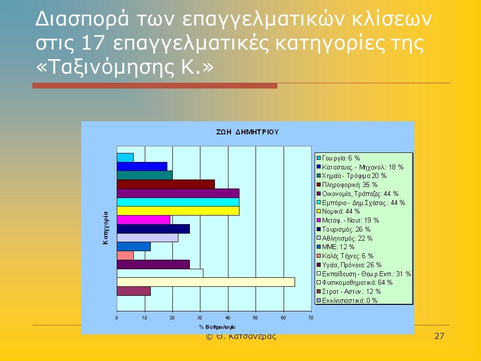 © Θ. Κατσανέβας27 Διασπορά των επαγγελματικών κλίσεων στις 17 επαγγελματικές κατηγορίες της «Ταξινόμησης Κ.»
