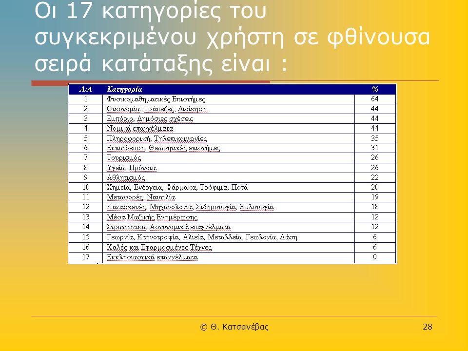 © Θ. Κατσανέβας28 Οι 17 κατηγορίες του συγκεκριμένου χρήστη σε φθίνουσα σειρά κατάταξης είναι :
