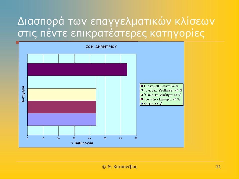 © Θ. Κατσανέβας31 Διασπορά των επαγγελματικών κλίσεων στις πέντε επικρατέστερες κατηγορίες