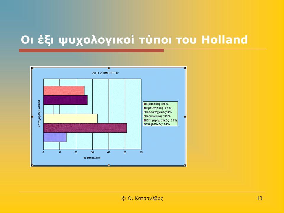 © Θ. Κατσανέβας43 Οι έξι ψυχολογικοί τύποι του Holland